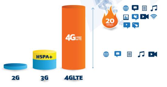 Velocidad red 4G LTE de telcel